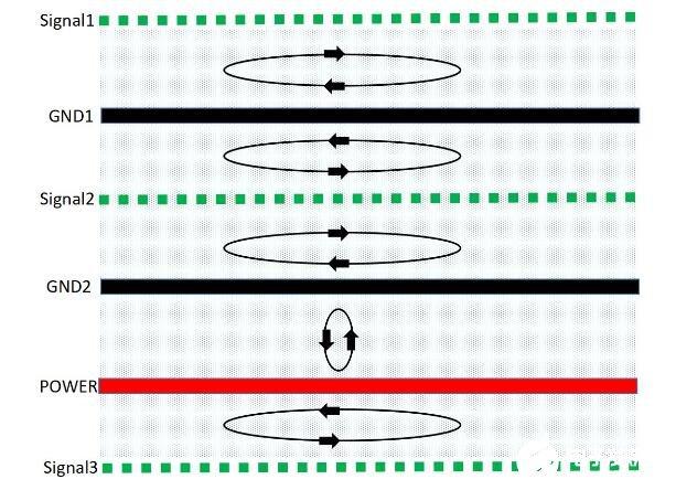 如何进行PCB的EMC设计才能达到最好的效果