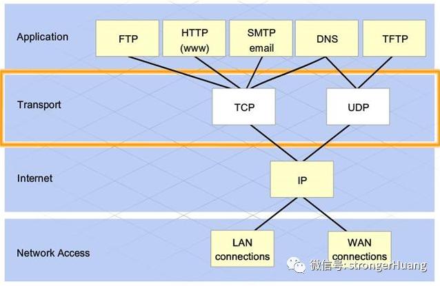 MQTT为什么可以成为物联网传输协议的首选