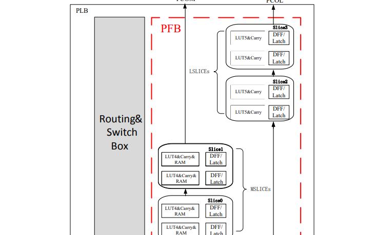EF3系列FPGA的数据手册免费下载