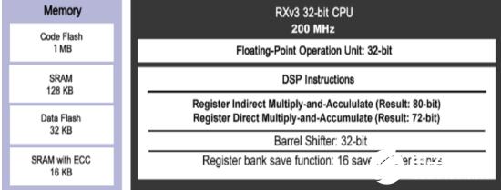 伺服控制MCU與現有的MCU相比 具備以下特點
