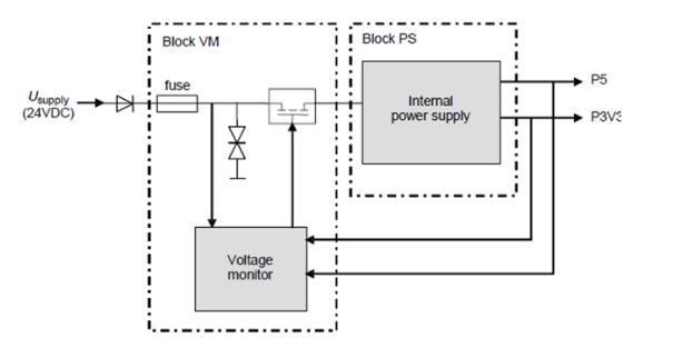 电源电路功能安全要求分析