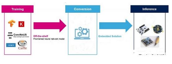 MCU也需要AI 能夠突破嵌入式應用可能的極限