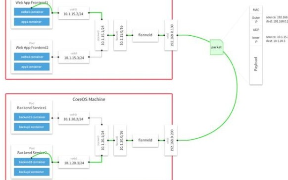 docker跨主机通信的方法