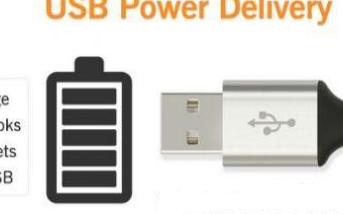 为什么USB4接口如此受大家的欢迎