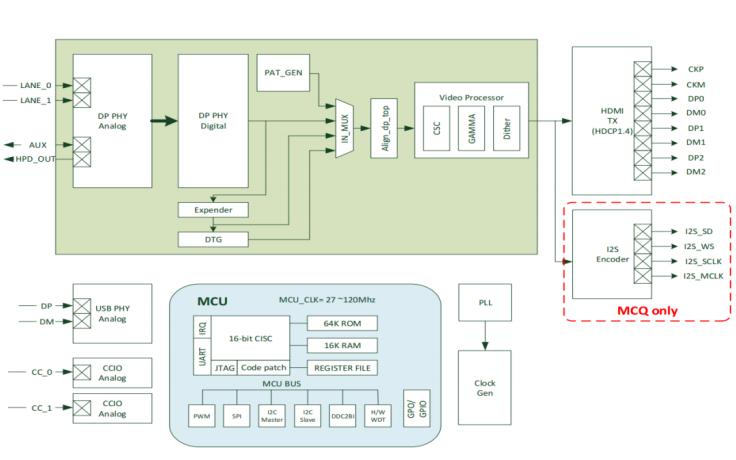 USB Type-C转HDMI数据转换器AG9310的数据手册免费下载
