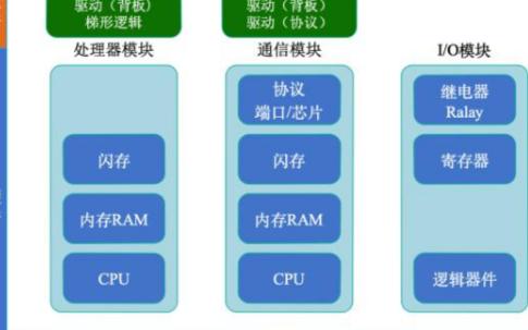 工业控制系统以及PLC的简单介绍
