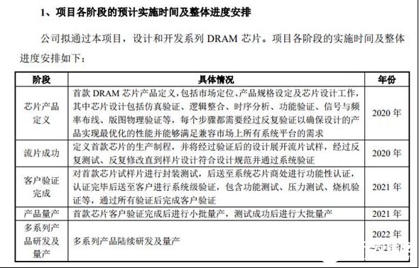 兆易创新募资33.2亿元 主要用于DRAM内存的研发及产业化