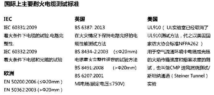 耐火电缆的耐火时间_耐火电缆的等级和标准