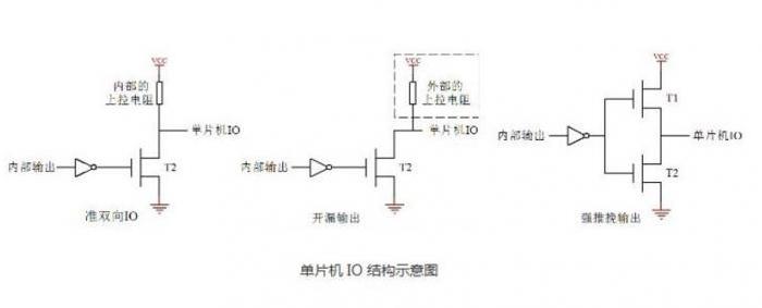 PIC單片機和AVR單片機IO的(de)操作(zuo)方(fang)法解析(xi)