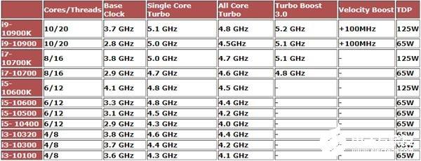 十代酷睿处理器全面升级 i3-10100处理器也有3.6GHz基础频率