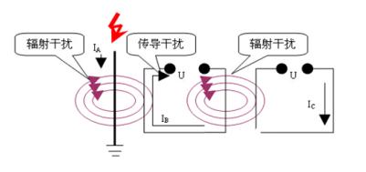使用4-20mA模擬量進行通信 相對于數字通信設...