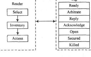基于DES算法的RFID安全系統設計方案