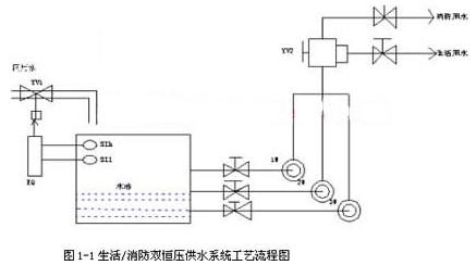 基于组态软件实现恒压供水系统的自动监控设计方案