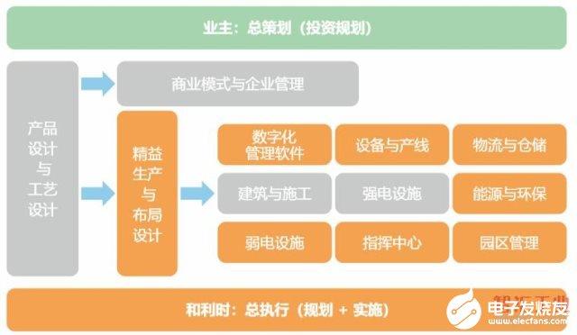 基于数据驱动运营的基础、目标及顶层设计