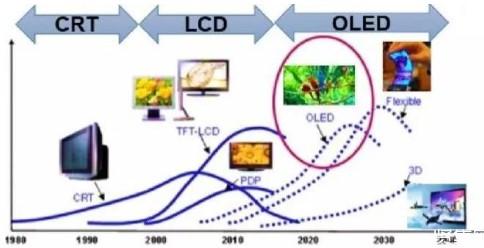 OLED顯示技術將會在未來十年間躍居主流嗎