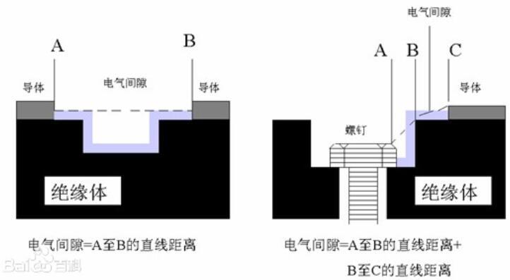 電氣間隙是什么意思_電氣間隙設定步驟