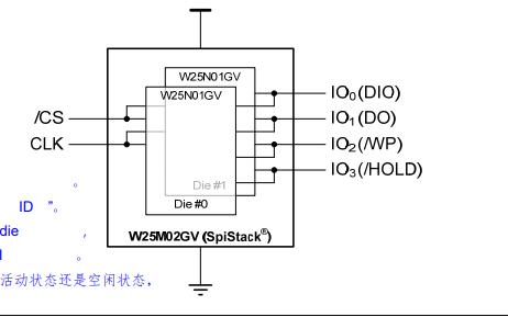 W25M02GVZEIT闪存芯片的数据手册免费下载