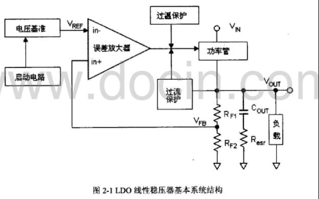 如何进行低压差线性稳压器LDO电路的分析与设计