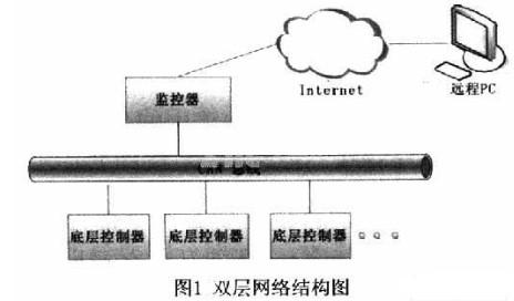 基于ARM9、Linux与CAN总线实现应用于橡...