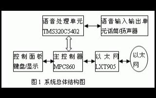 基于数字信号处理器实现IP电话语音终端系统的设计