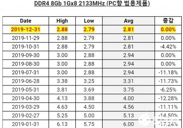 2019年DRAM芯片报价一路走低 1月涨价将是大概率事件