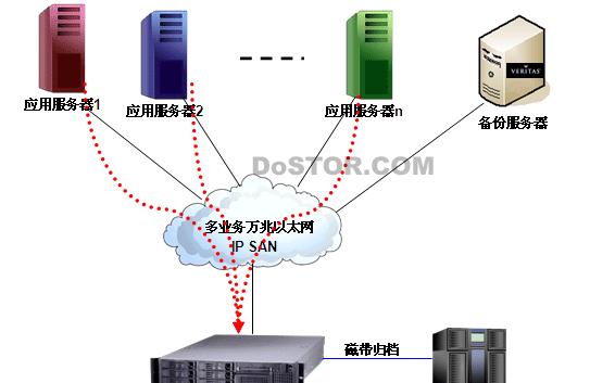 万兆以太网和IP SAN的融合
