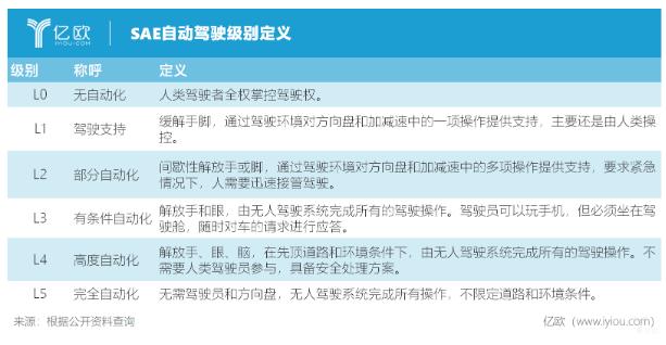 中国离全自动驾驶还有多远的距离