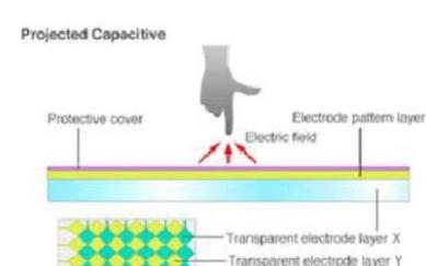 如何实现工业平板电脑投射电容的触摸方式