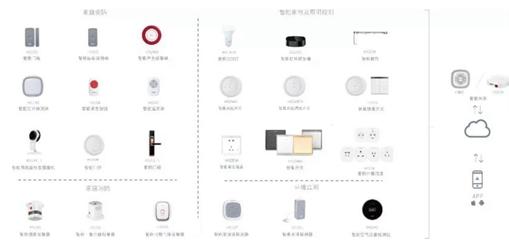 传感器怎样设计与应用物联网