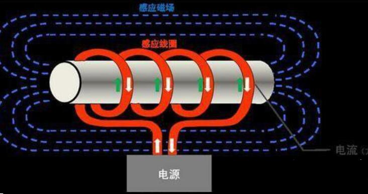 电磁炉达不到额定功率的三大原因