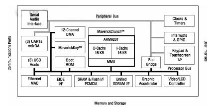 高性能的嵌入式ARM MPU在医疗电子系统中的应用