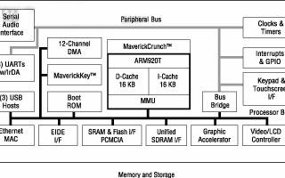 高性能的嵌入式ARM MPU在医疗电子系统中的应...