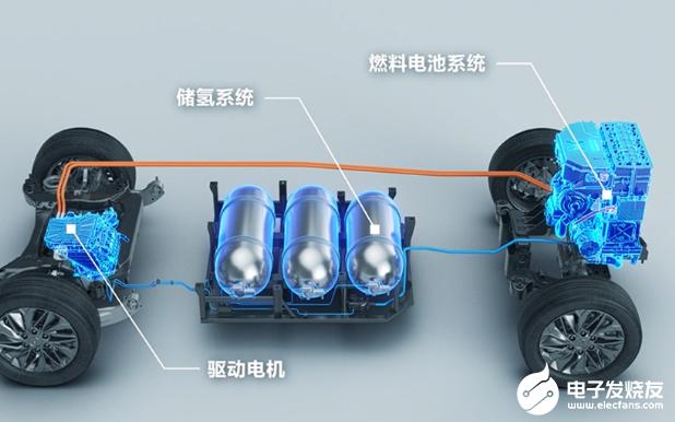 氢燃料电池汽车 成也规模败也规模