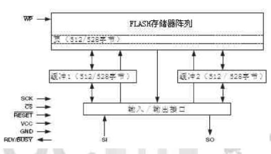 SPI接口的FLASH ROM AT45DB161D驱动方法有哪些