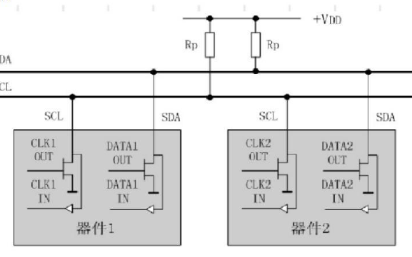 I2C协议的简介和应用说明