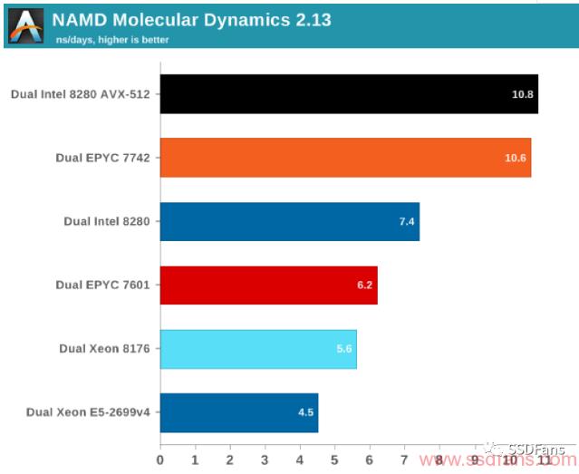 AMD服务器CPU的市场情况怎么样