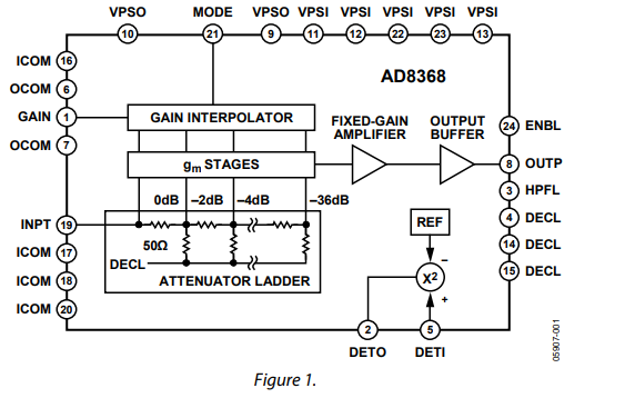 AD8368可变增益放大器的数据手册