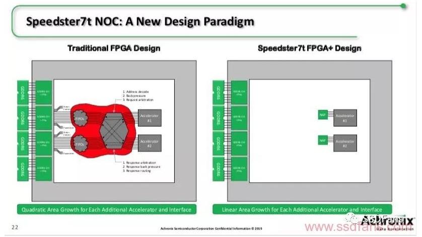 AI时代的FPGA你认为应该是什么样子的