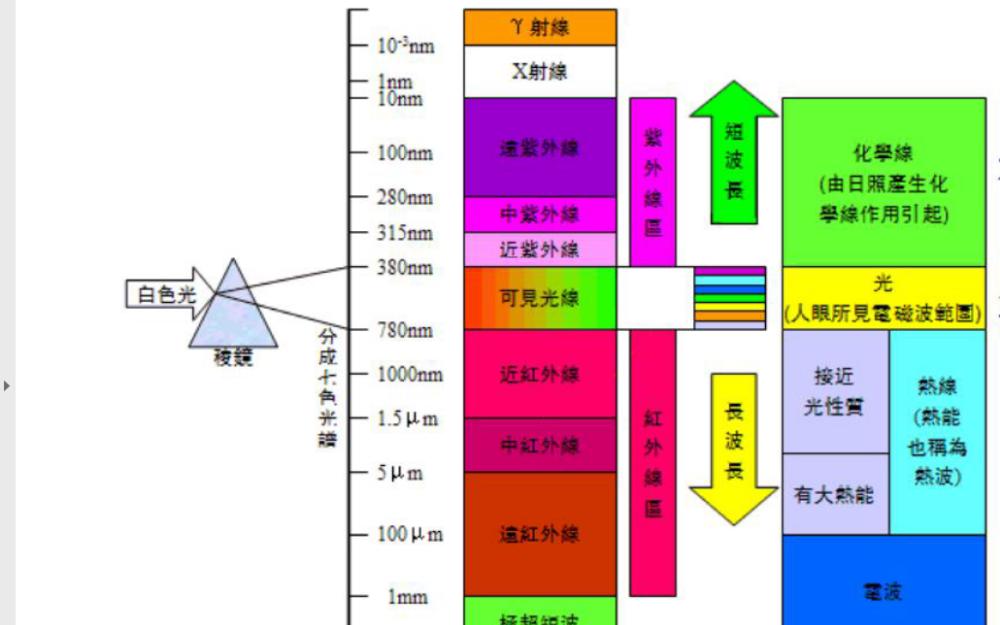 NEC编码的红外遥控发射与接收教程说明