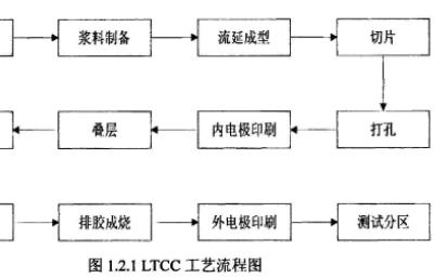 如何设计宽频带LTCC微波3dB定向耦合器