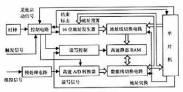 单片机数据采集系统的组成部分有哪些