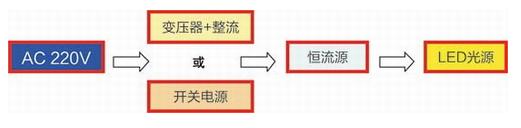 直流驱动LED光源的系统应用方案解析
