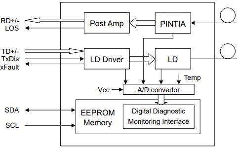 PT7320光纤收发器的数据手册免费下载