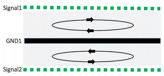 如何進行PCB疊層的EMC設計