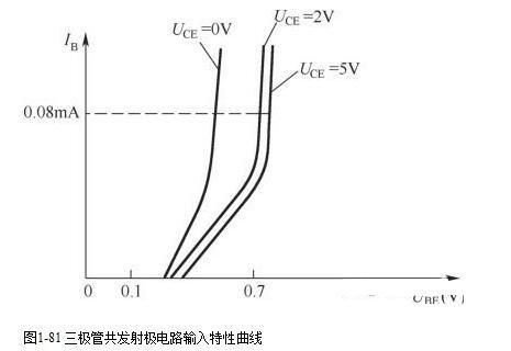 三极管输入特性曲线_三极管输出特性曲线