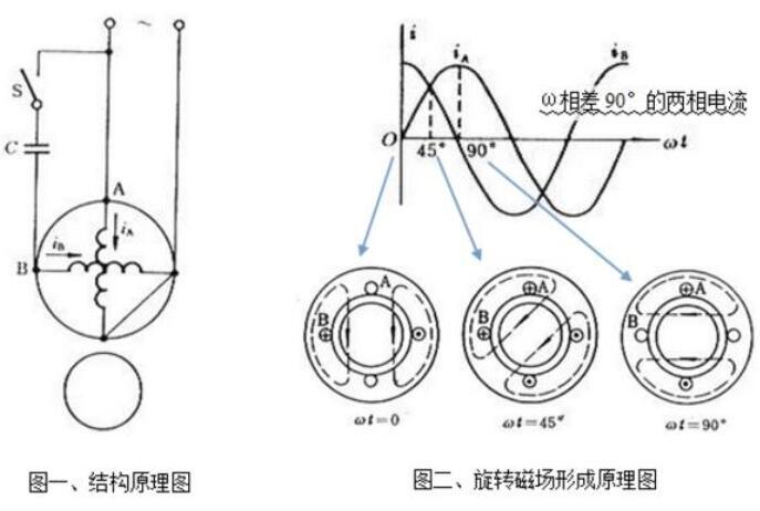 电容对电机的作用是什么