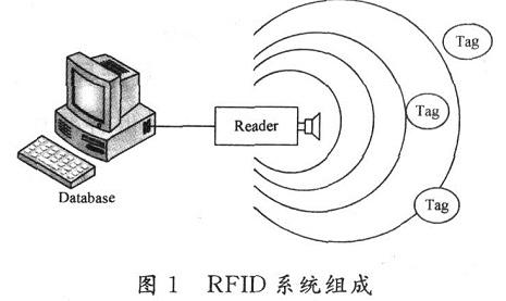 基于DES算法的RFID怎样设计安全系统