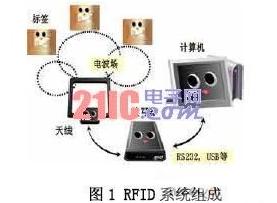RFID系统数据读取率如何来提高