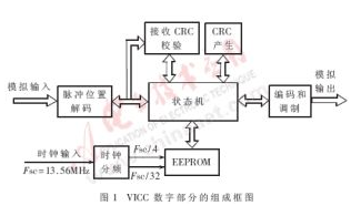 RFID标签芯片数字部分状态机如何来设计