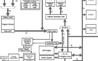 Microchip dsPIC33F主要特性及PLM解决方案
